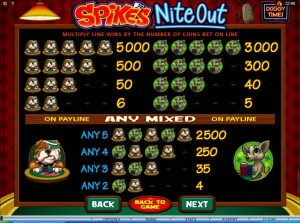 Spikes-Nite-Out-paytable