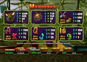 Munchers-paytable