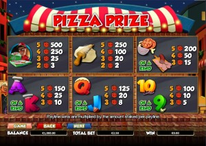Pizza-Prize-paytable