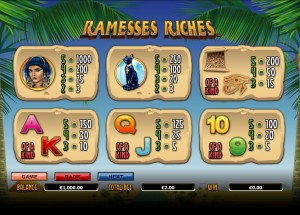 Ramesses-Riches-paytable